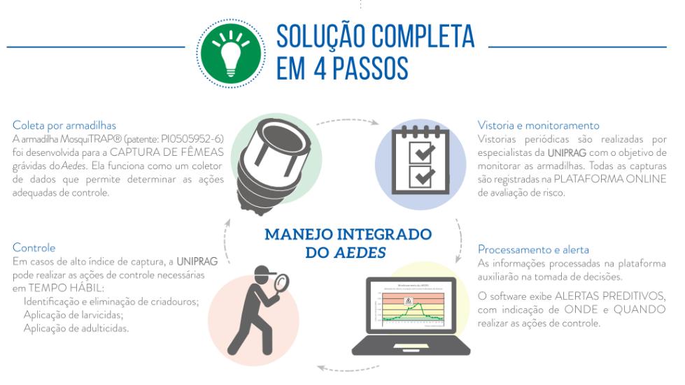 Controle de Mosquitos e Pernilongos - Salvador - Bahia